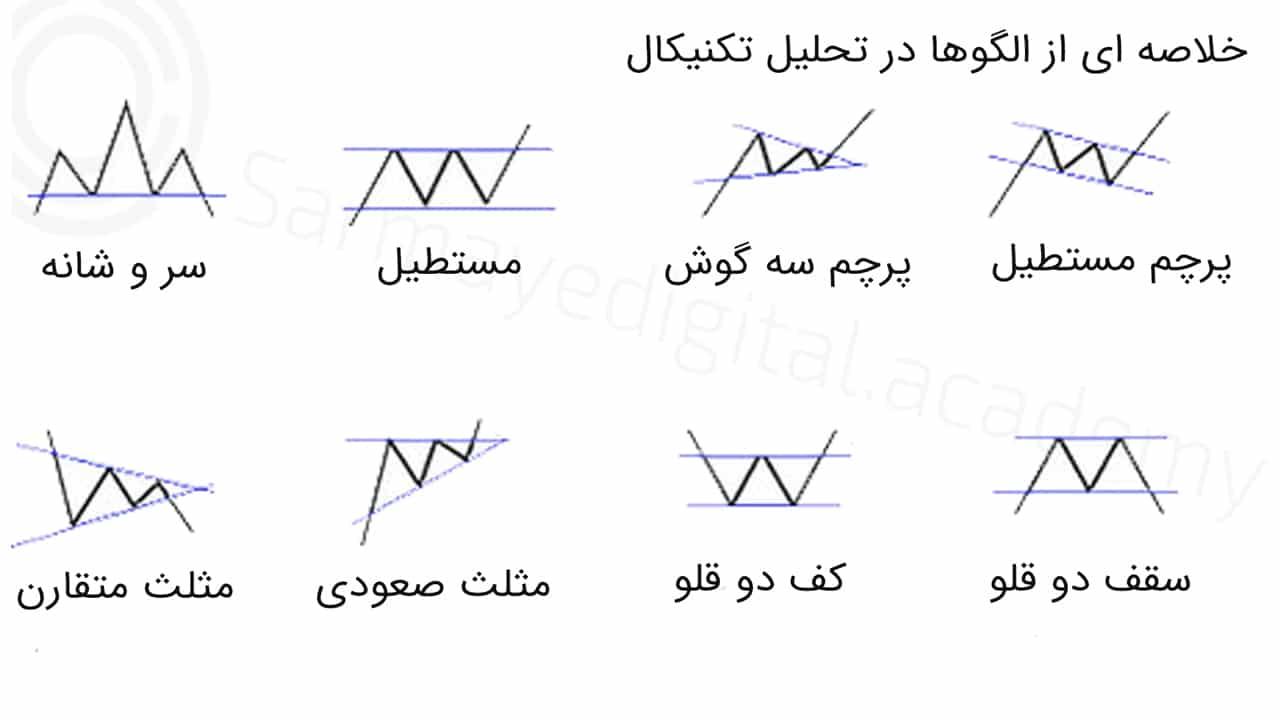 خلاصه ای از الگوهای تحلیل تکنیکال