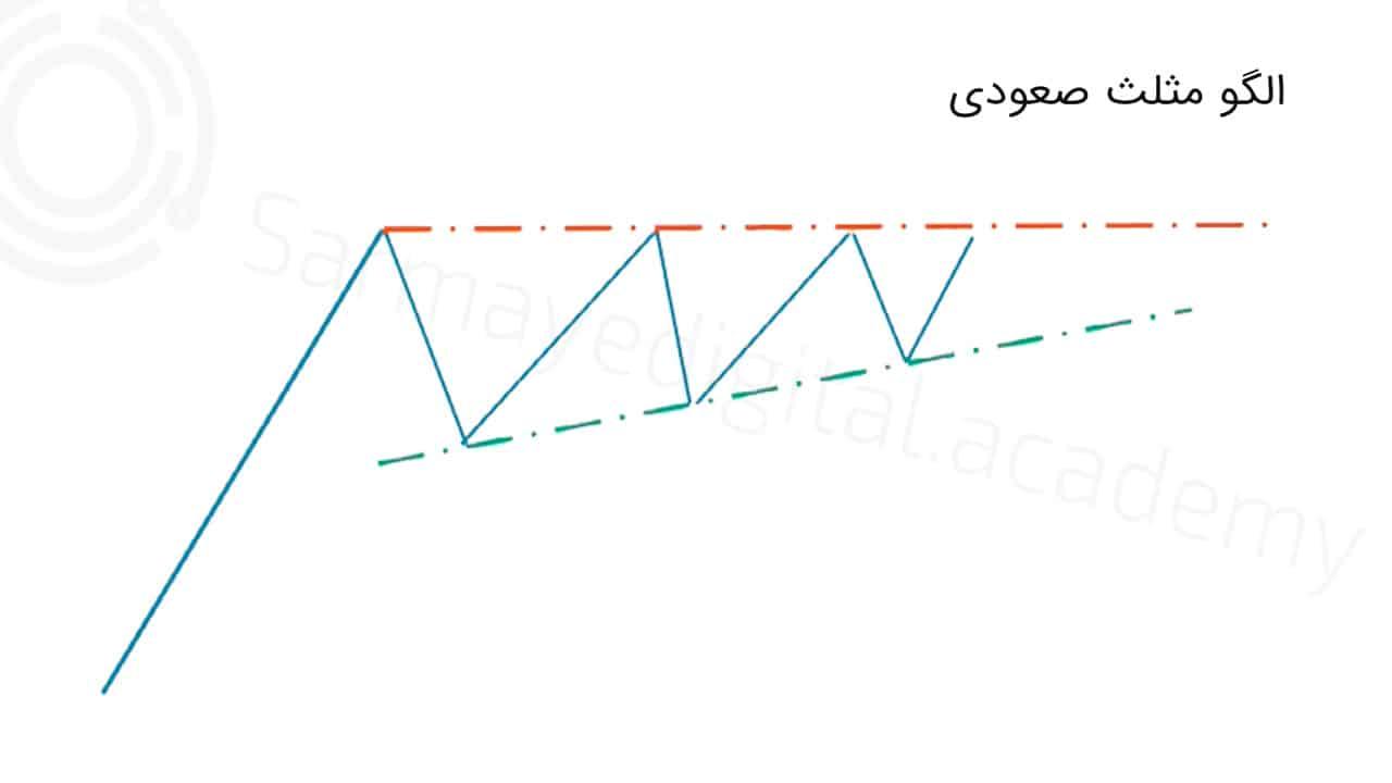 الگو مثلث صعودی