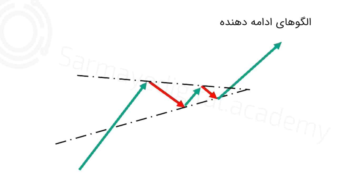 الگوهای ادامه دهنده در تحلیل تکنیکال