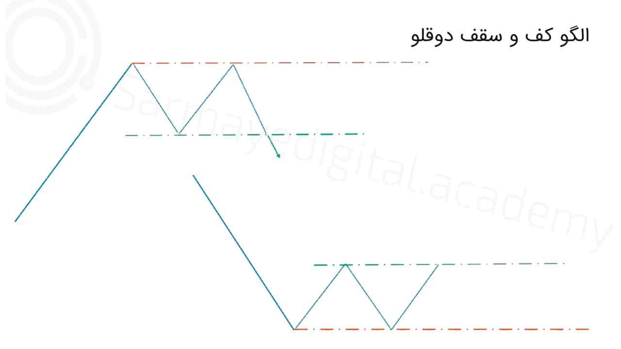 الگو کف و سقف دوقلو در تحلیل تکنیکال