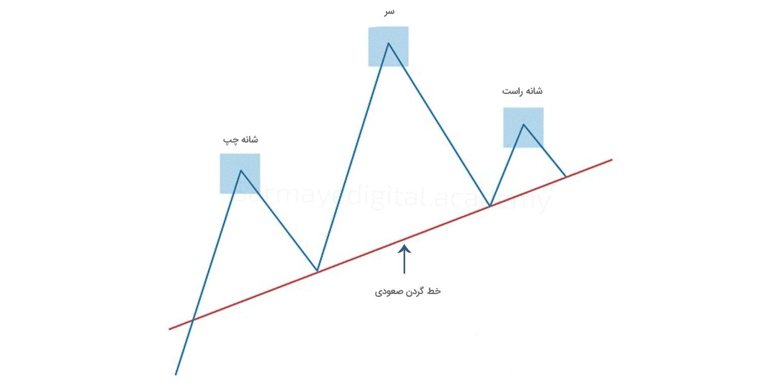 الگو سر و شانه در تحلیل تکنیکال چیه؟ + (آموزش قدم به قدم تصویری)