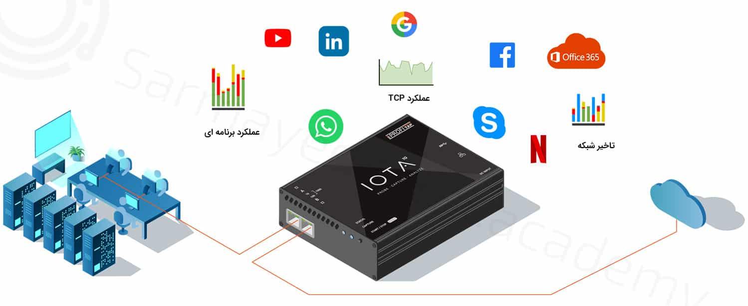 ارز دیجیتال آیوتا (IOTA) چیست؟ آیا باید آن را خریداری کنیم؟