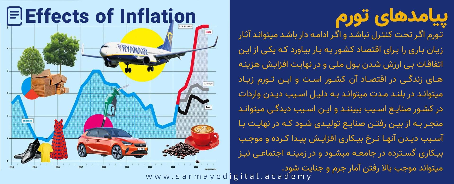 Inflation چیست ؟
